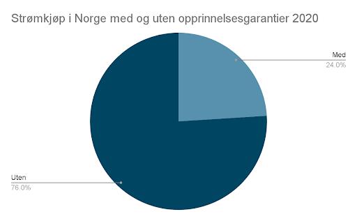 strømkjøp Norge